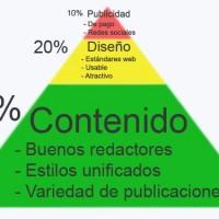 piramide-del-contenido-web